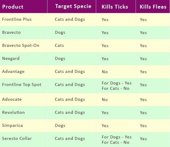 Fleas and Ticks Products
