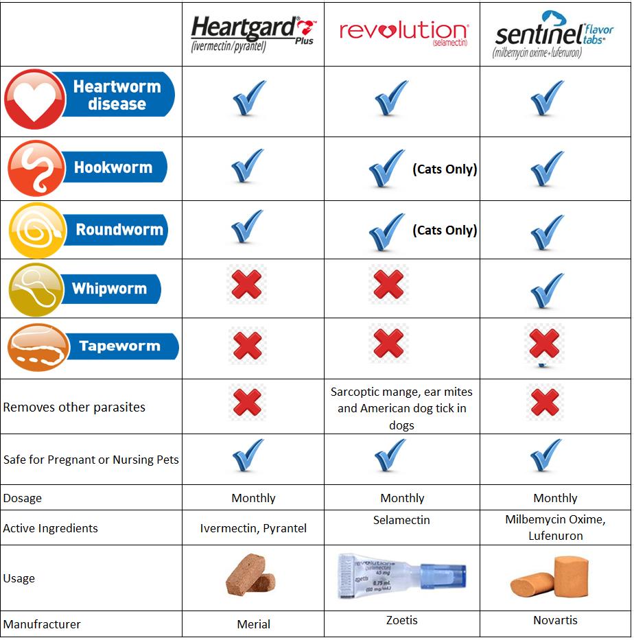 Compare-chart-heartgard-revolution-sentinel